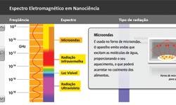 nan_espectro-eletromagnetico_miniatura