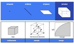 objeto_nan_confinamento_quantico_miniatura